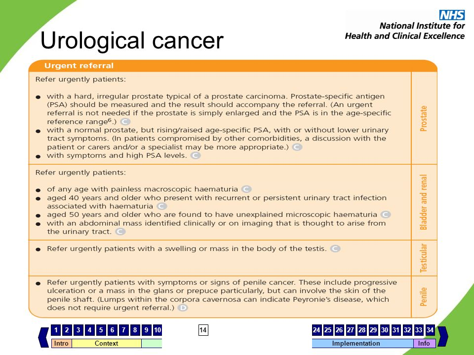 Urological cancer NOTES FOR PRESENTERS SLIDE FOR CLINICIANS