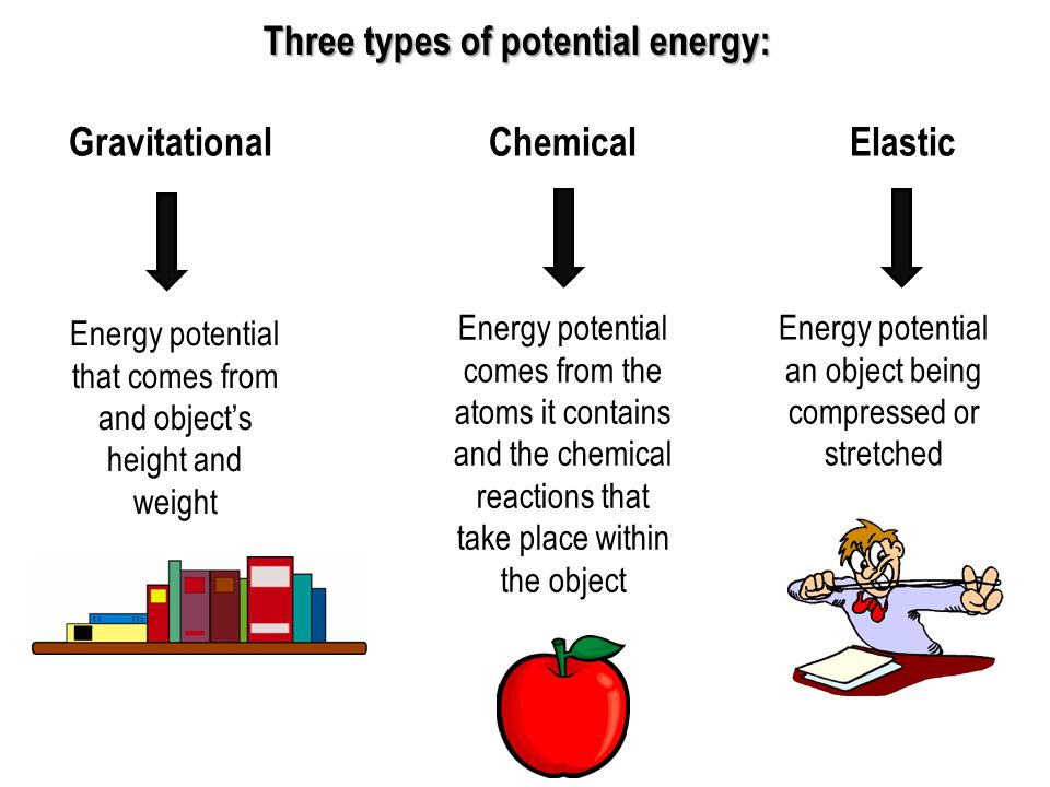 Three types of potential energy: Gravitational Chemical Elastic