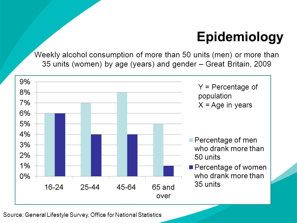 Epidemiology Weekly alcohol consumption of more than 50 units (men) or more than 35 units (women) by age (years) and gender – Great Britain, 2009.