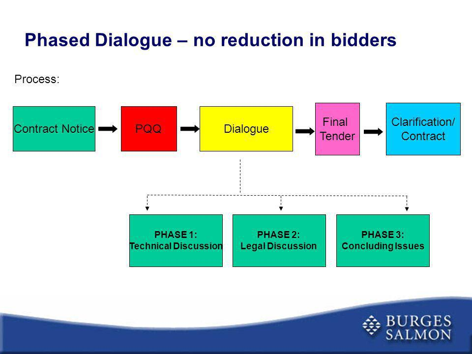 Phased Dialogue – no reduction in bidders