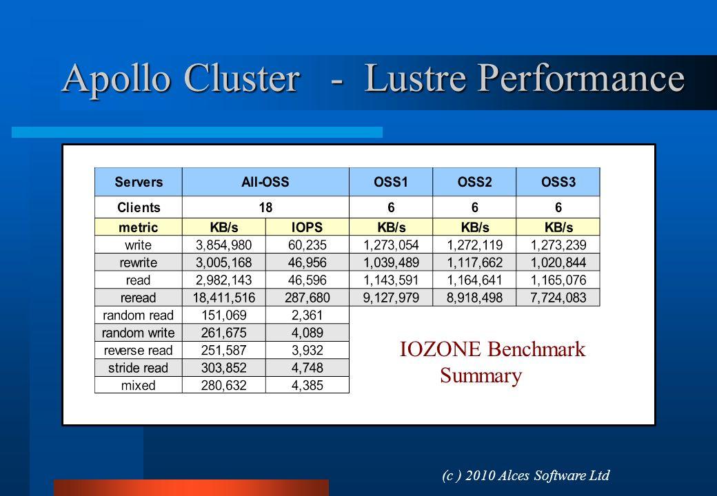 Apollo Cluster - Lustre Performance