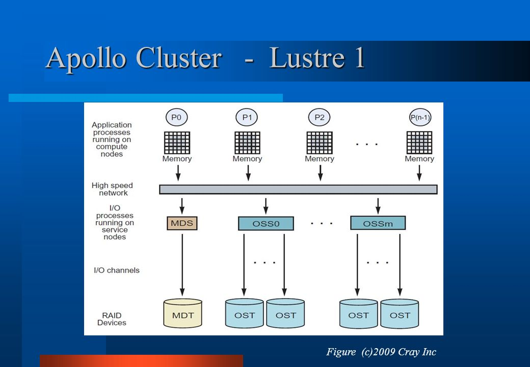 Apollo Cluster - Lustre 1