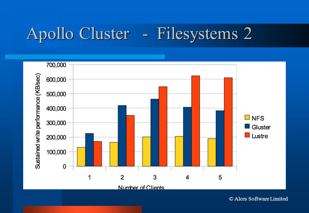 Apollo Cluster - Filesystems 2