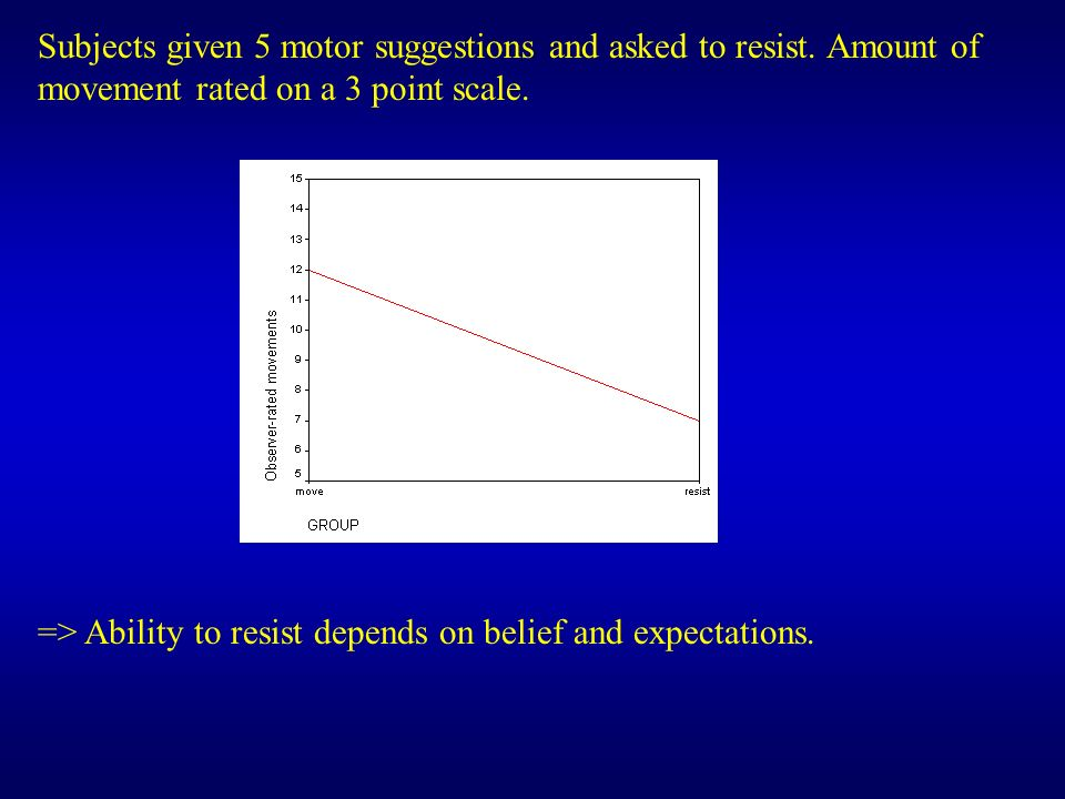 Subjects given 5 motor suggestions and asked to resist