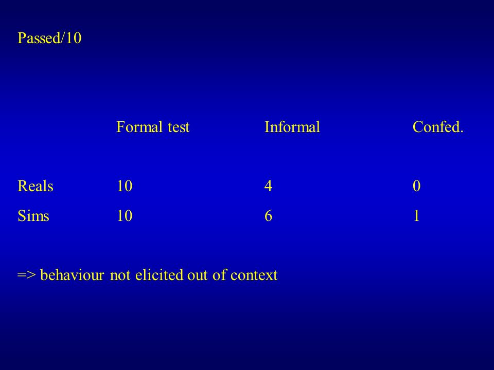 Passed/10 Formal test Informal Confed. Reals 10 4 0.