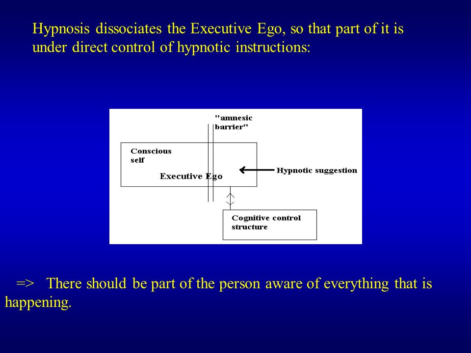 Hypnosis dissociates the Executive Ego, so that part of it is under direct control of hypnotic instructions: