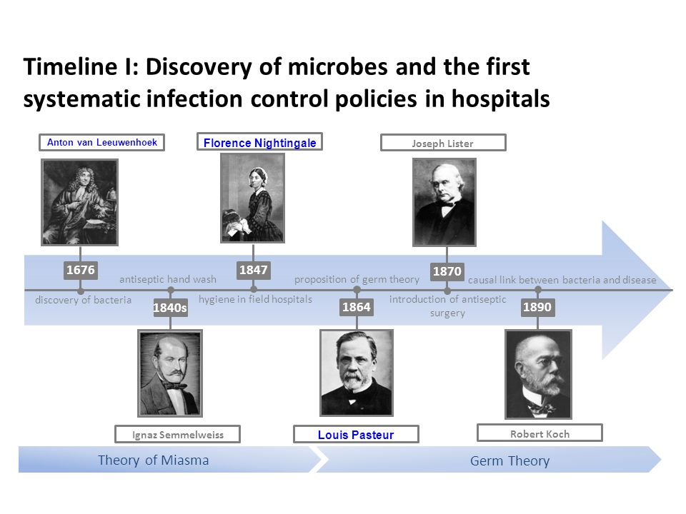 Timeline I: Discovery of microbes and the first systematic infection control policies in hospitals