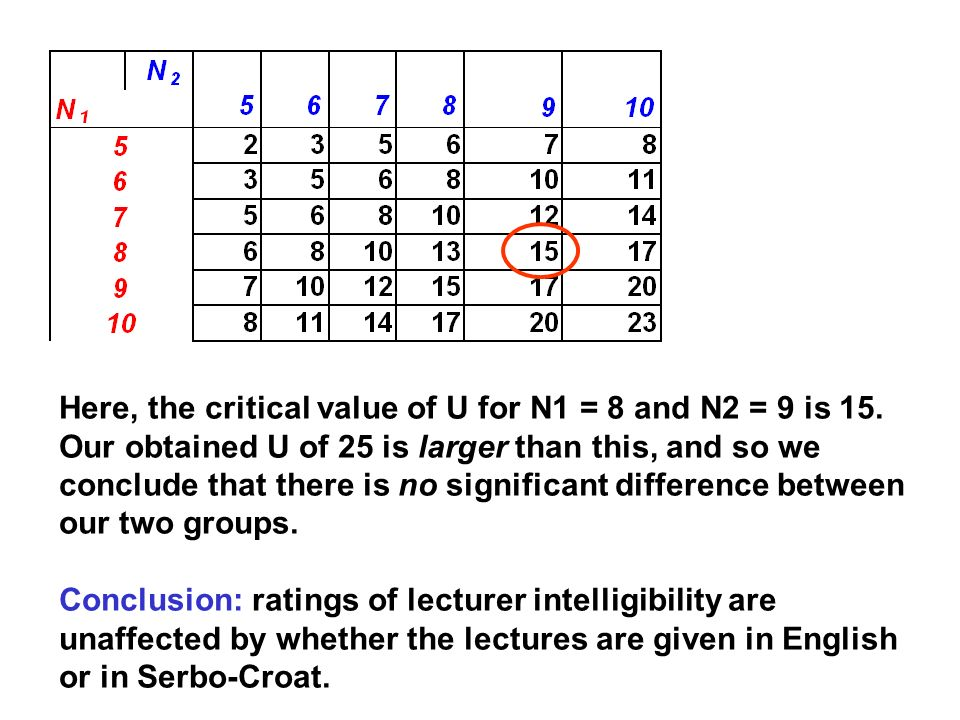 Here, the critical value of U for N1 = 8 and N2 = 9 is 15.