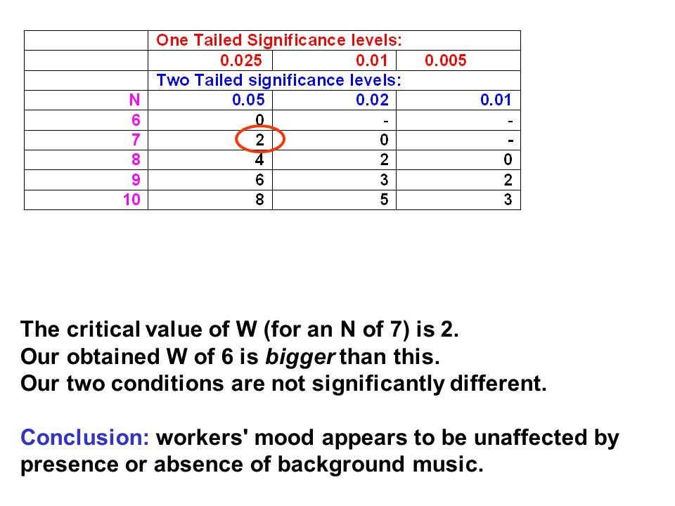 The critical value of W (for an N of 7) is 2.