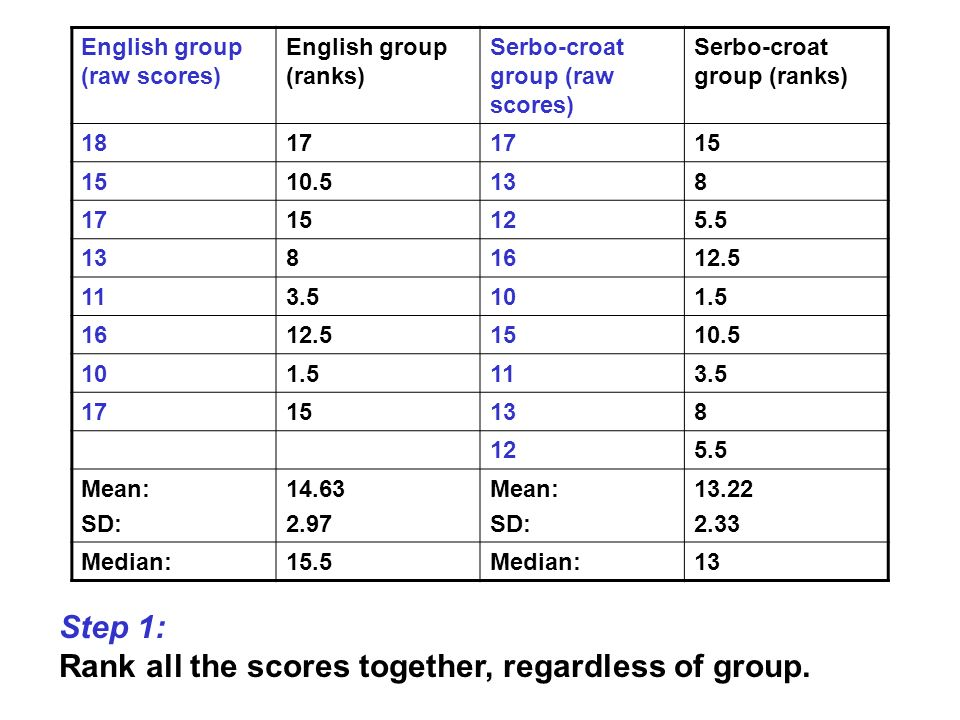 Rank all the scores together, regardless of group.
