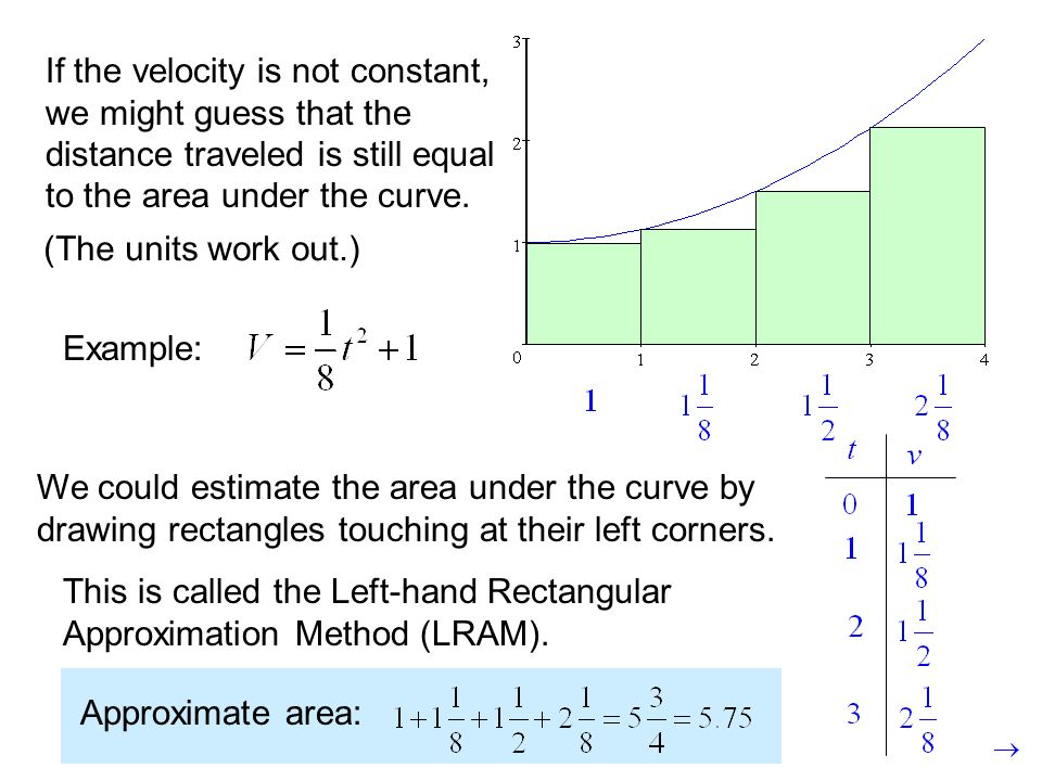 Midpoint Line Drawing Algorithm Example : Summation notation also called sigma ppt video