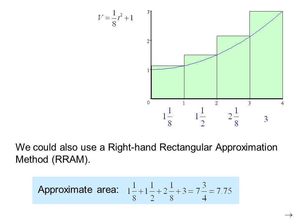 We could also use a Right-hand Rectangular Approximation Method (RRAM).