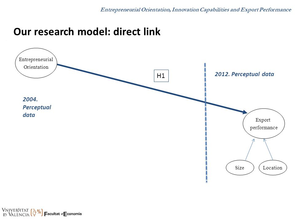Our research model: direct link
