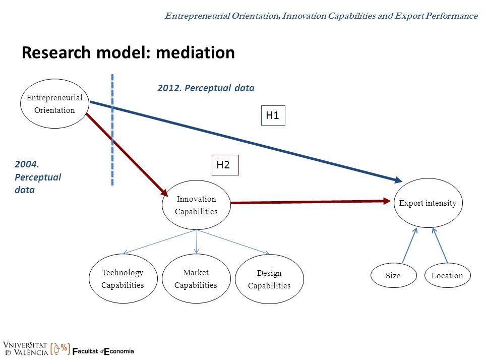 Research model: mediation