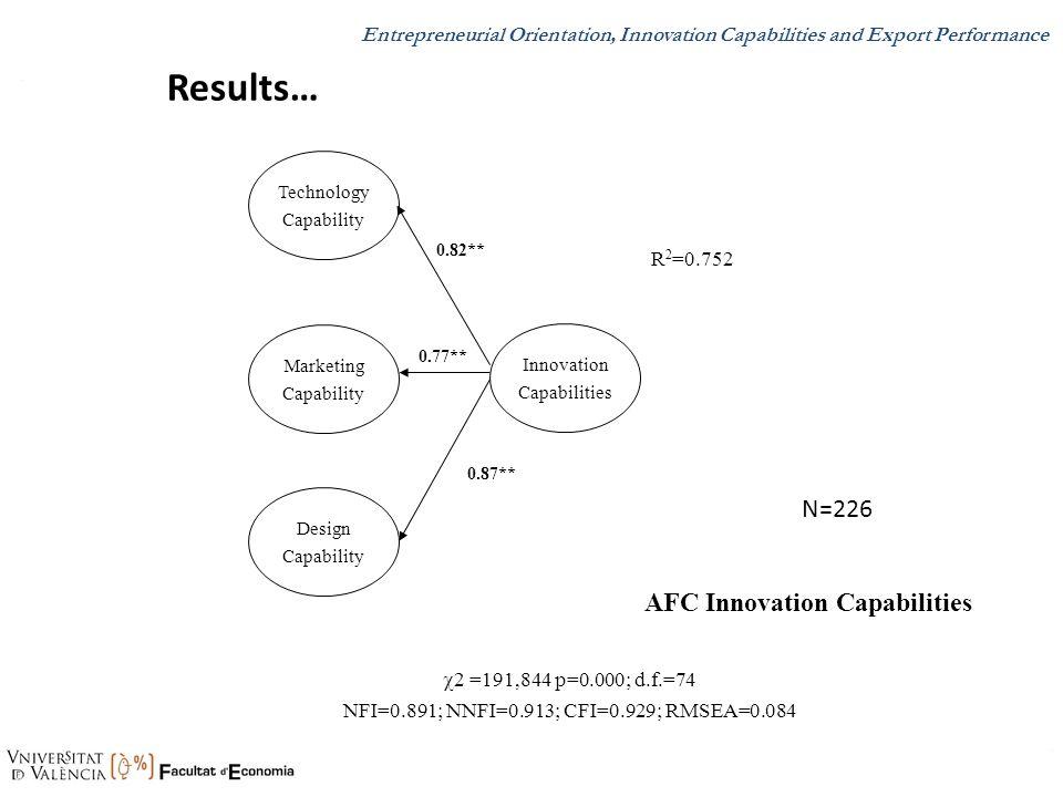 AFC Innovation Capabilities