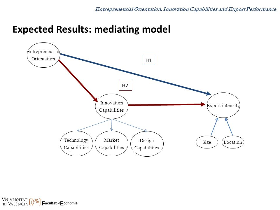 Expected Results: mediating model