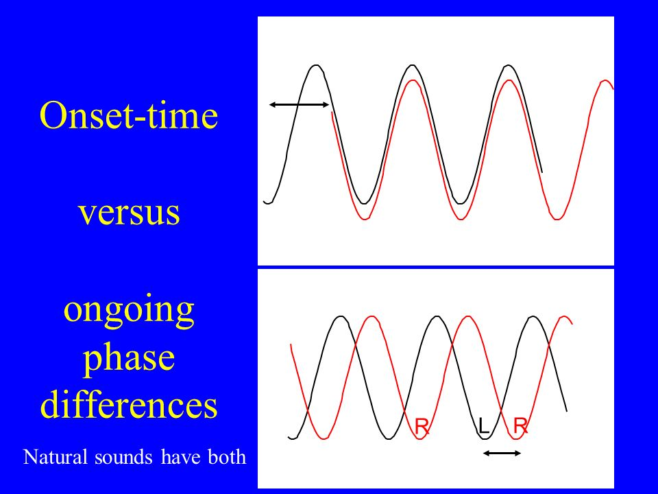 Onset-time versus ongoing phase differences