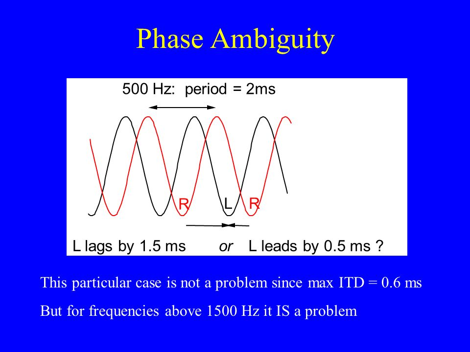 Phase Ambiguity 500 Hz: period = 2ms L lags by 1.5 ms or