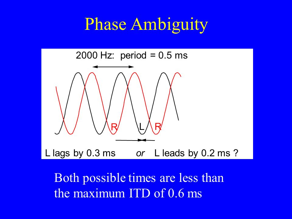 Phase Ambiguity 2000 Hz: period = 0.5 ms. L lags by 0.3 ms. or. L leads by 0.2 ms R. L.