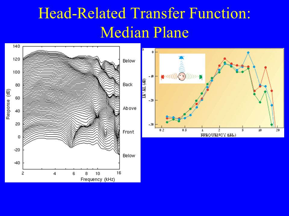 Head-Related Transfer Function: Median Plane
