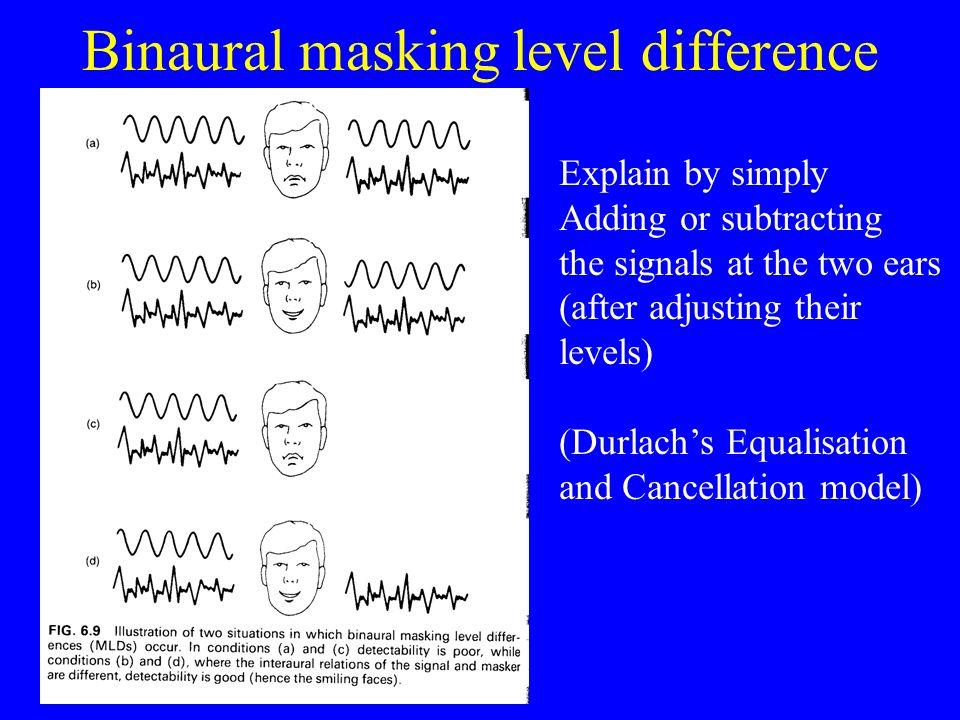 Binaural masking level difference