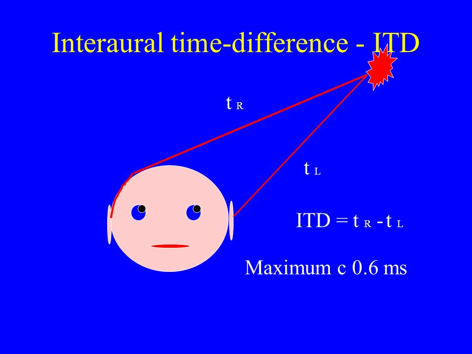 Interaural time-difference - ITD