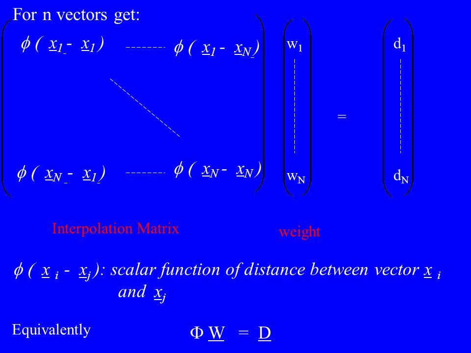 f ( x i - xj ): scalar function of distance between vector x i and xj