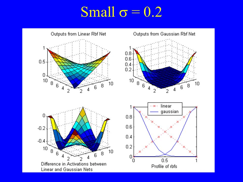 Small s = 0.2