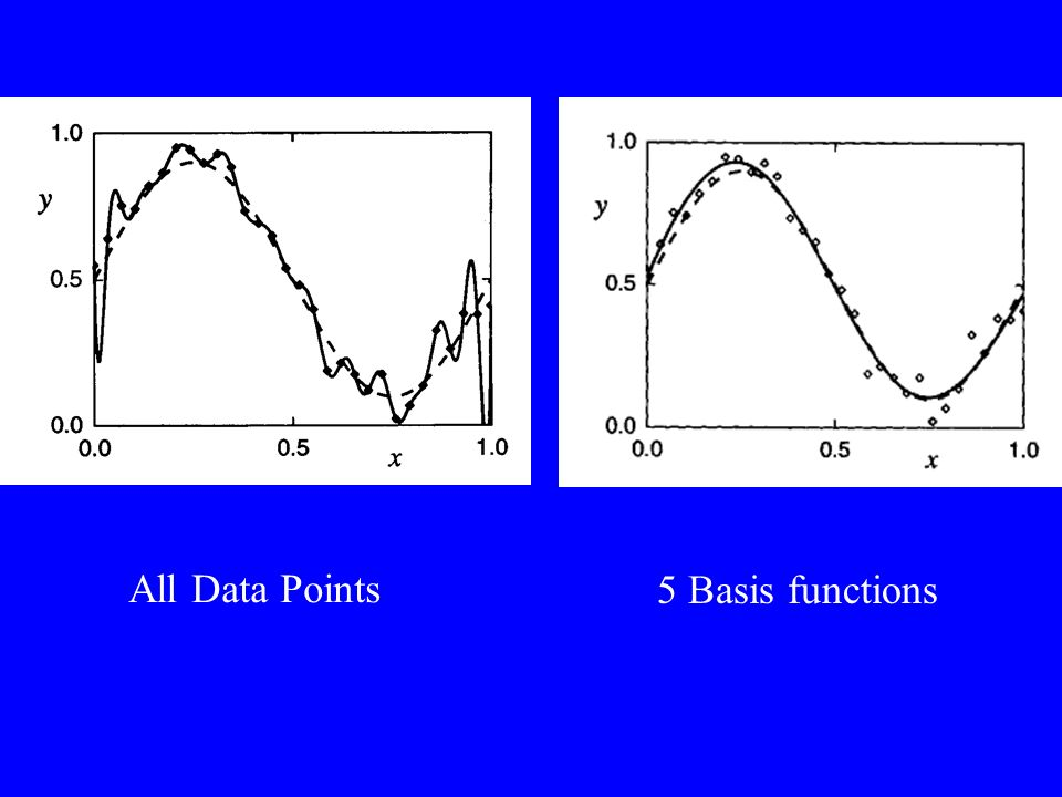 All Data Points 5 Basis functions
