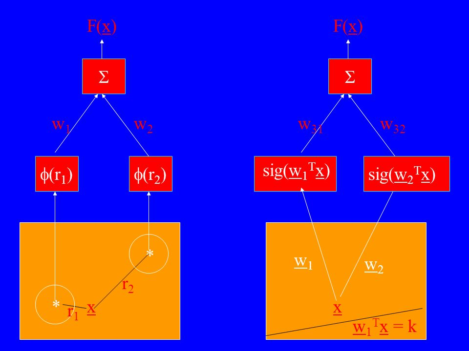 F(x) F(x) S S w1 w2 w31 w32 sig(w1Tx) f(r1) f(r2) sig(w2Tx) * w1 w2 r2 * x x r1 w1Tx = k