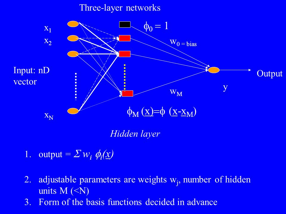 f0 = 1 fM (x)=f (x-xM) Three-layer networks x1 x2 w0 = bias