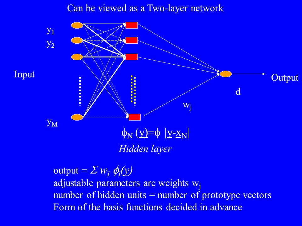 fN (y)=f |y-xN| Can be viewed as a Two-layer network y1 y2 Input