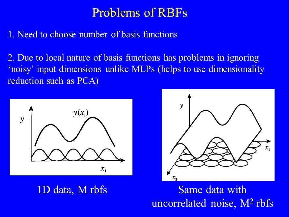 Same data with uncorrelated noise, M2 rbfs