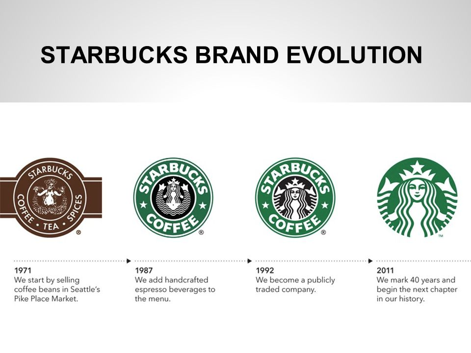 how does star bucks create brand equity A research proposal on evaluation of starbuck's brand equity  sources of brand equity that create positive and/or negative impact of your brand in the minds of.