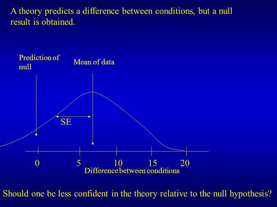 A theory predicts a difference between conditions, but a null result is obtained.