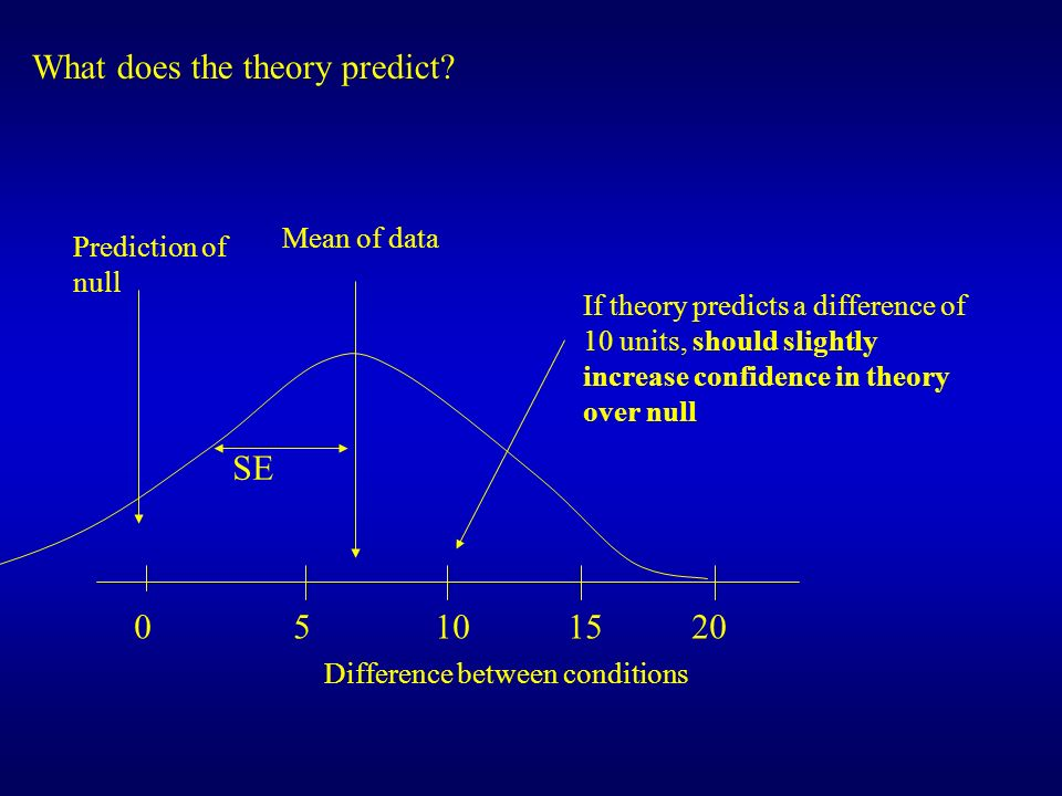 What does the theory predict