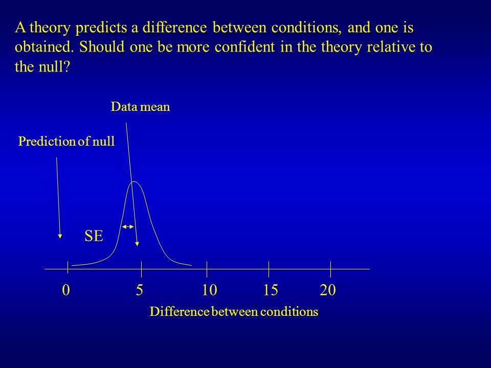 A theory predicts a difference between conditions, and one is obtained
