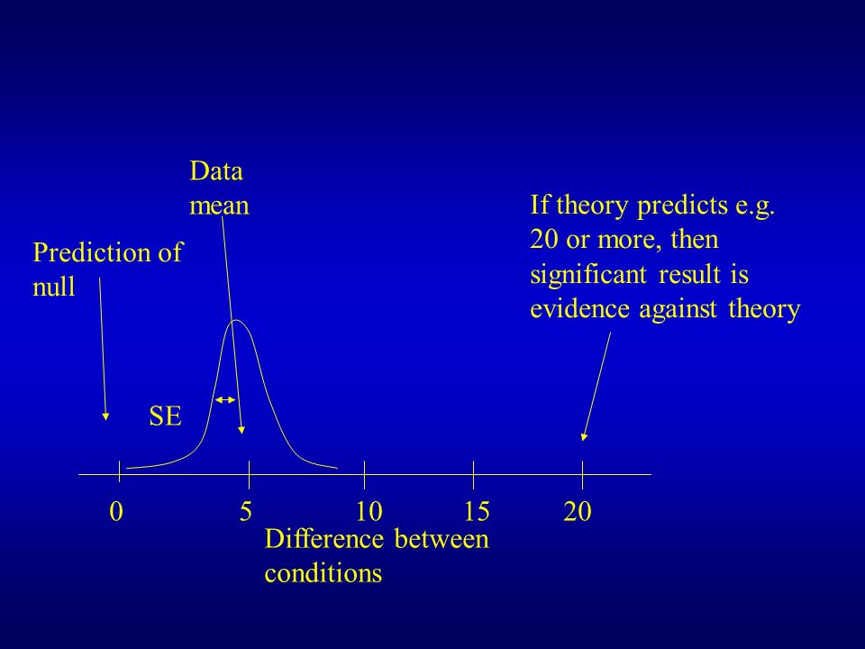 Data mean If theory predicts e.g. 20 or more, then significant result is evidence against theory. Prediction of null.