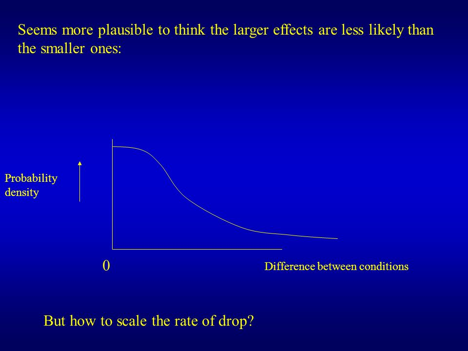 But how to scale the rate of drop
