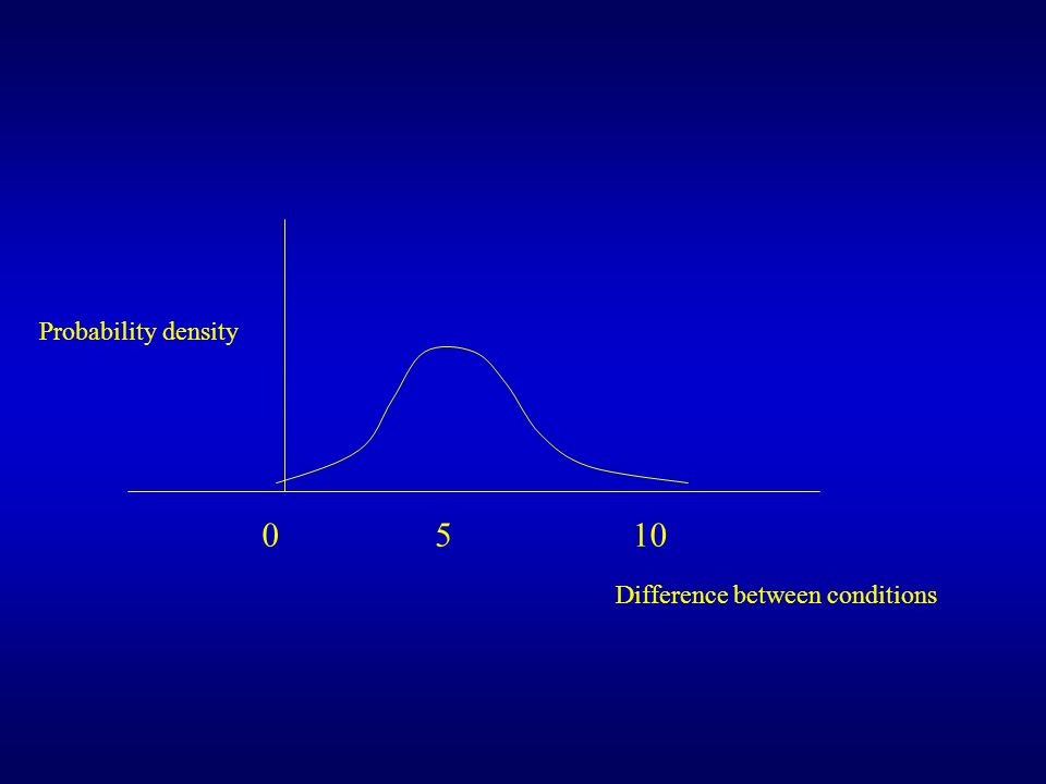 Probability density 5 10 Difference between conditions