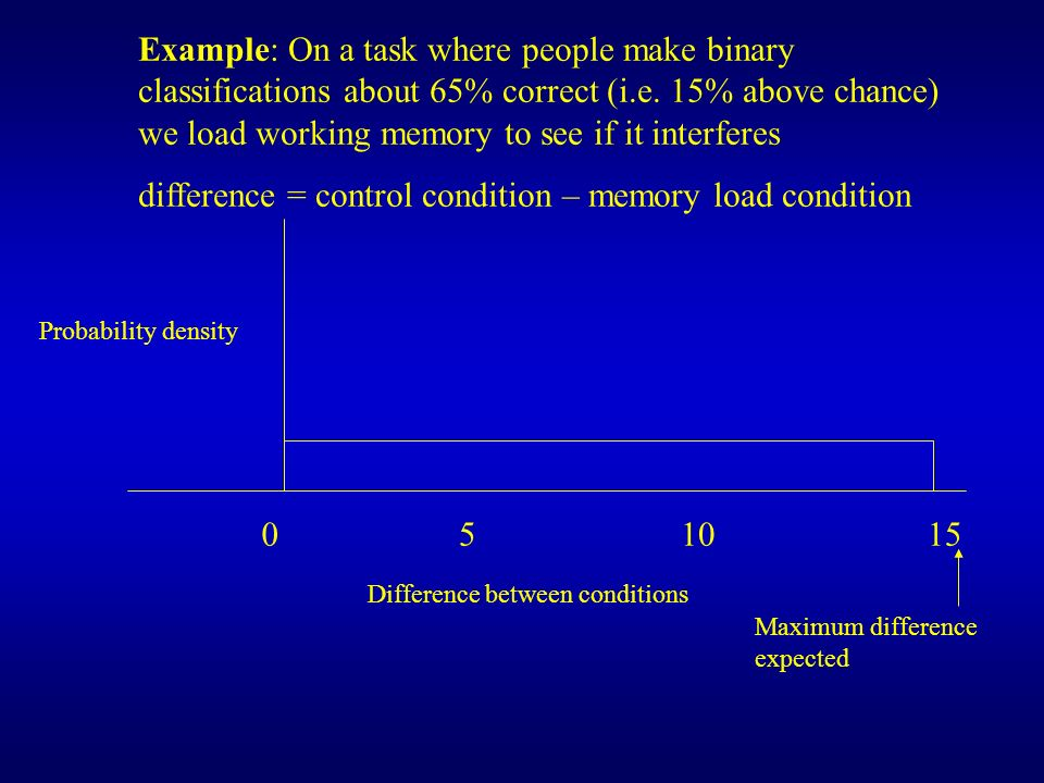 difference = control condition – memory load condition