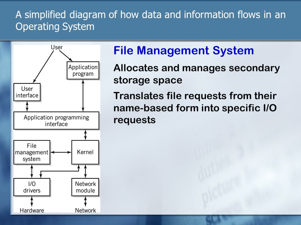 File Management System on work security diagram