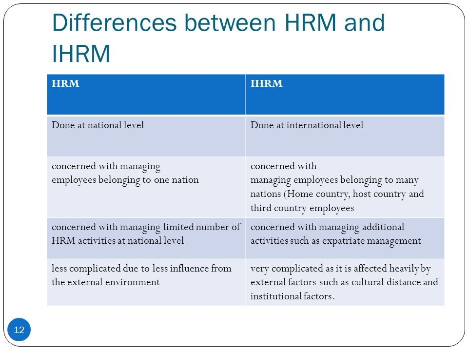 essay on ihrm Sample essay when conceptualizing ihrm, not only the life cycle and know-how of the mnc is enough but furthermore, that of exact affiliates is a significant component to consider.
