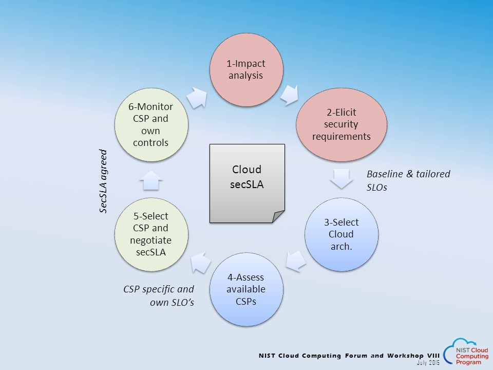 cloud requirements and cloud analysis Purpose of the hosting readiness assessment  detailed cloud readiness analysis:  requirements, business objectives.