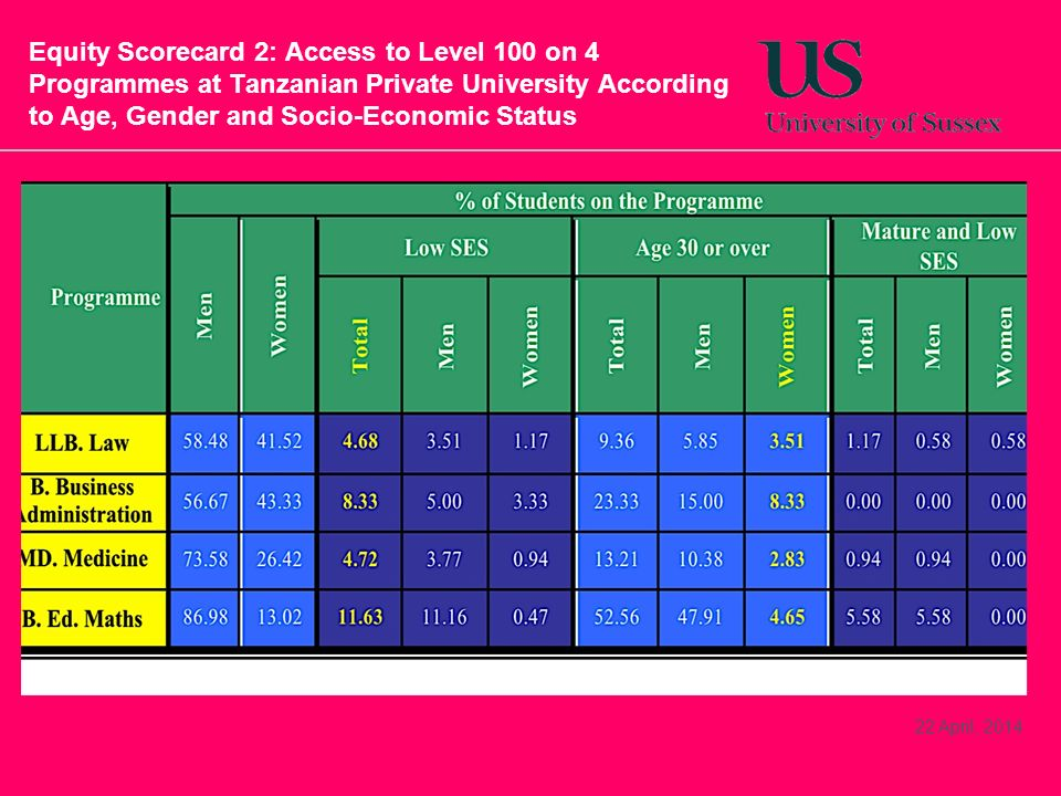 Equity Scorecard 2: Access to Level 100 on 4 Programmes at Tanzanian Private University According to Age, Gender and Socio-Economic Status