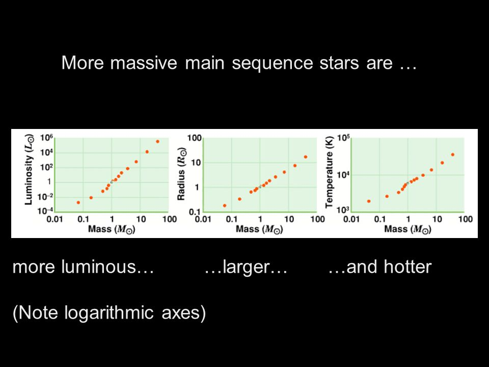 More massive main sequence stars are …