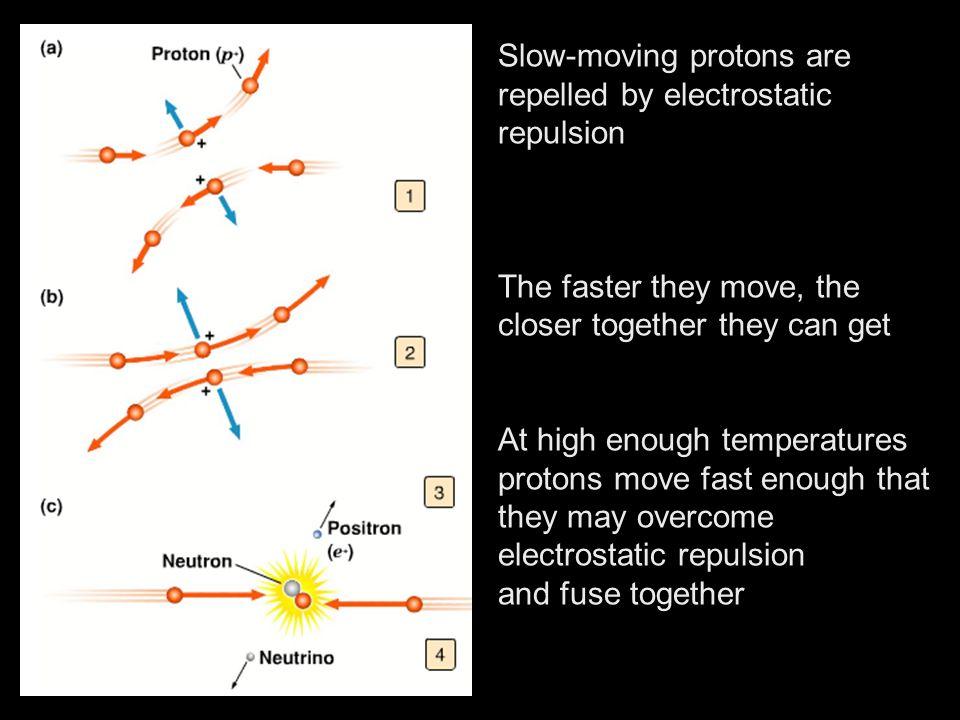 Slow-moving protons are repelled by electrostatic repulsion