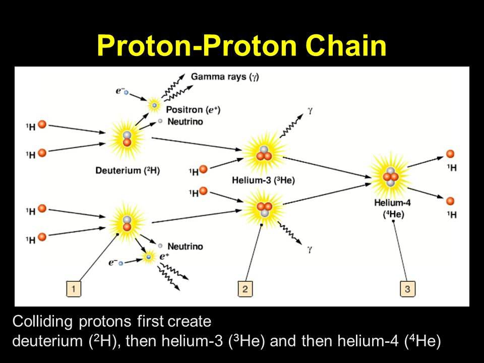 Proton-Proton Chain Colliding protons first create