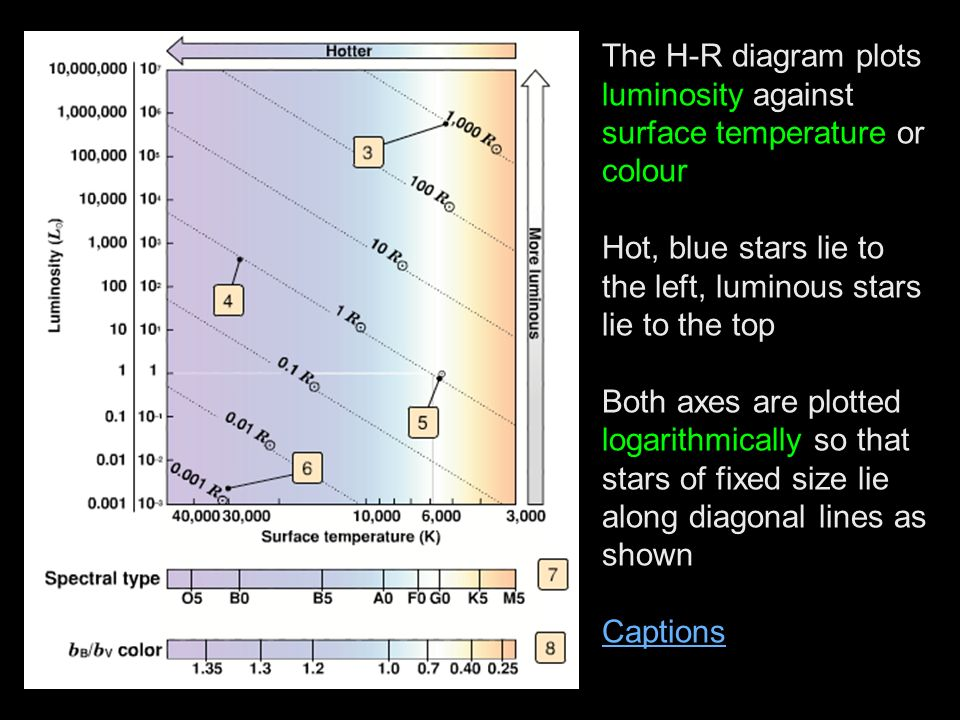 The H-R diagram plots luminosity against surface temperature or colour