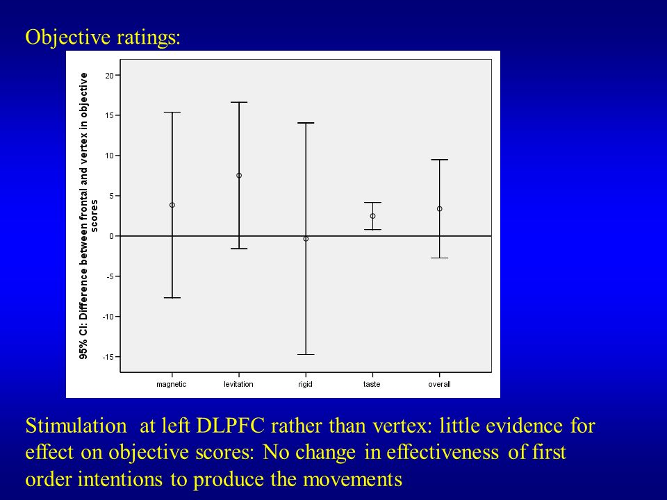 Objective ratings:
